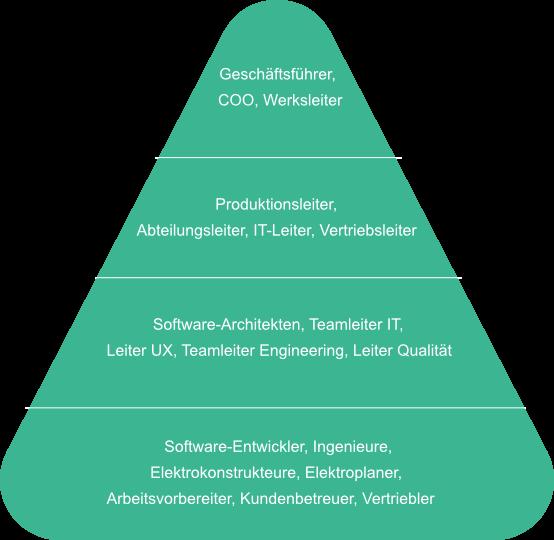 Positionen in mittelständischen Unternehmen | Personalberatung Sachsentalent